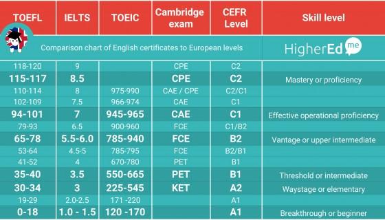 sheet_english-test